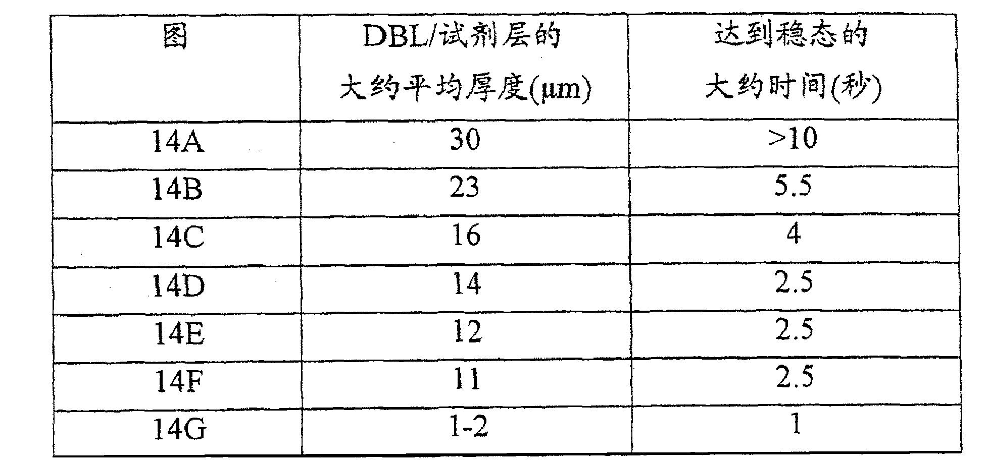 Figure CN102507695BD00191