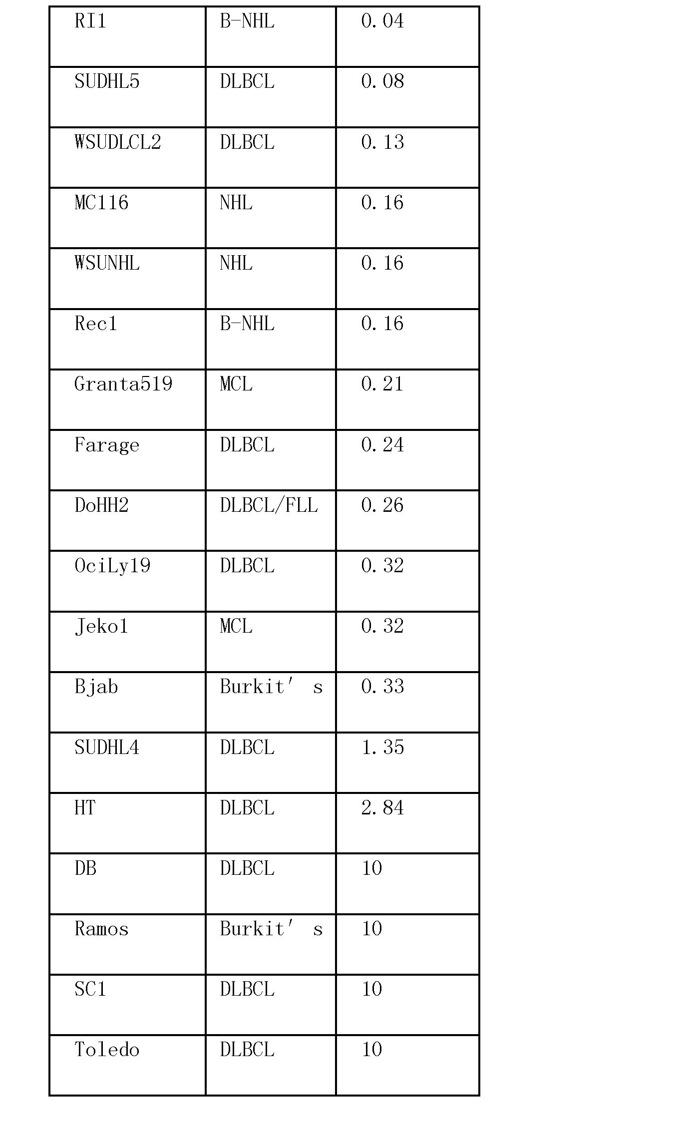 Figure CN102369011AD00531
