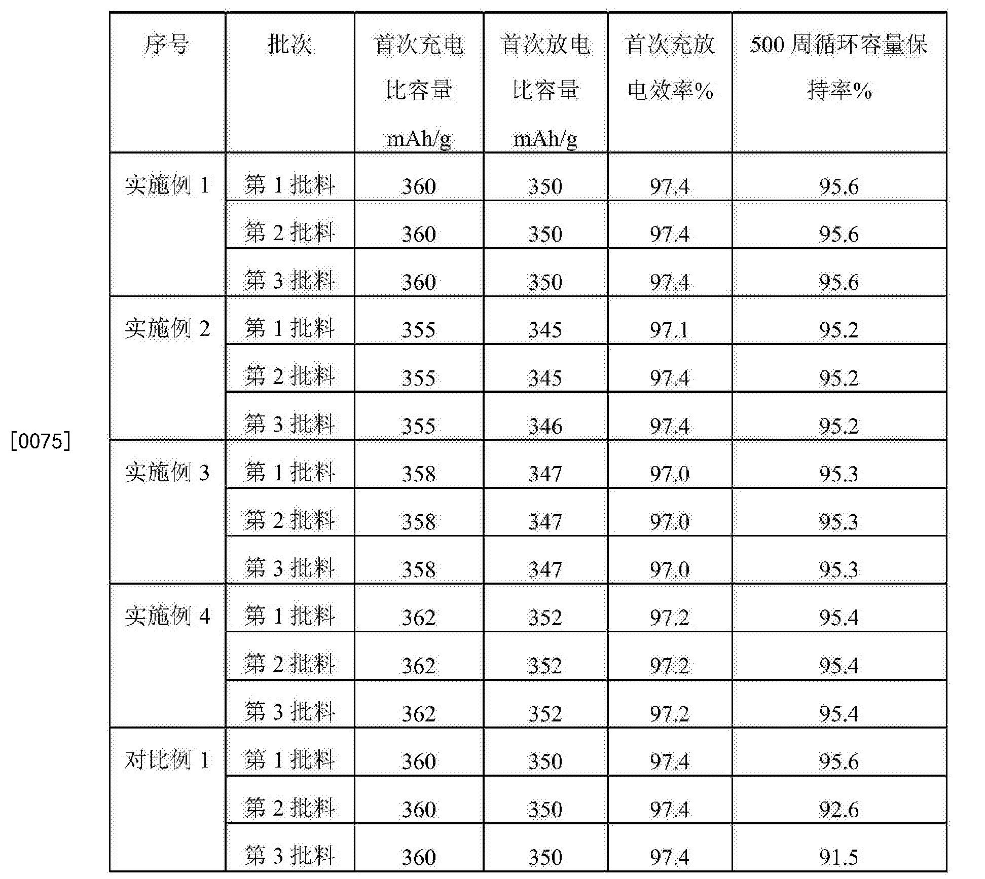 Figure CN107199008AD00081