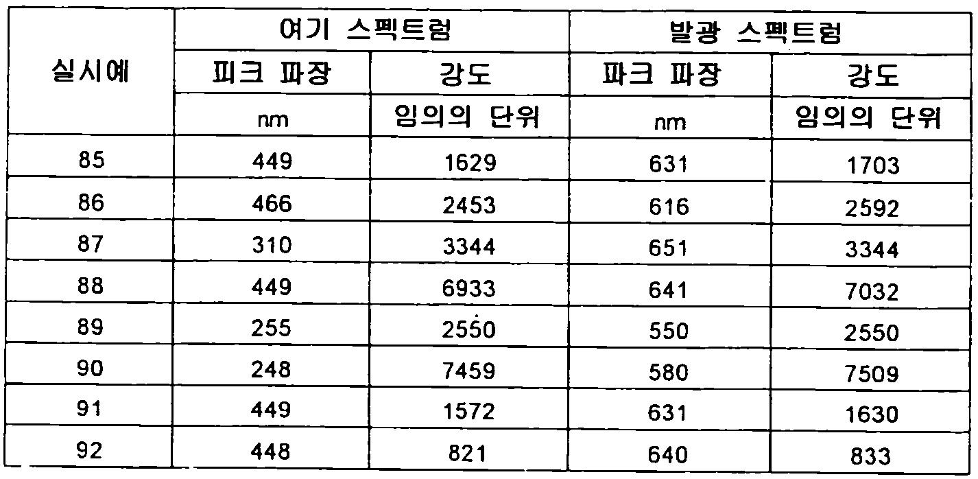 Figure 112012500366502-pct00079