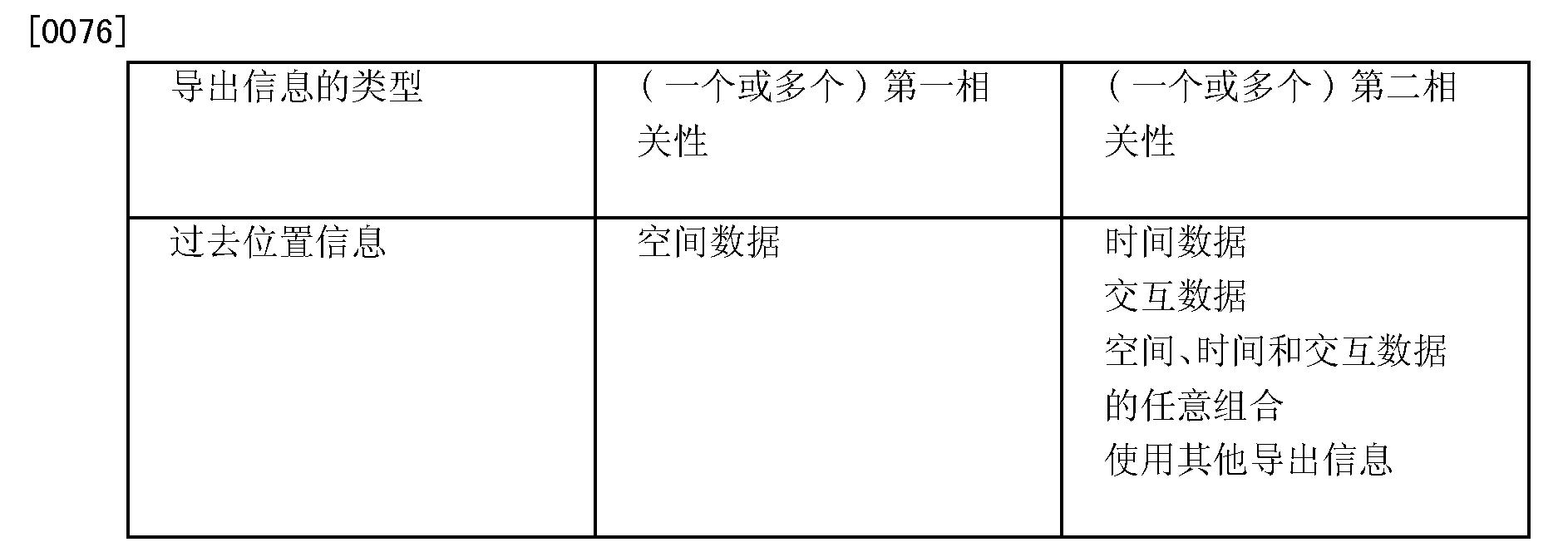 Figure CN101542941BD00151
