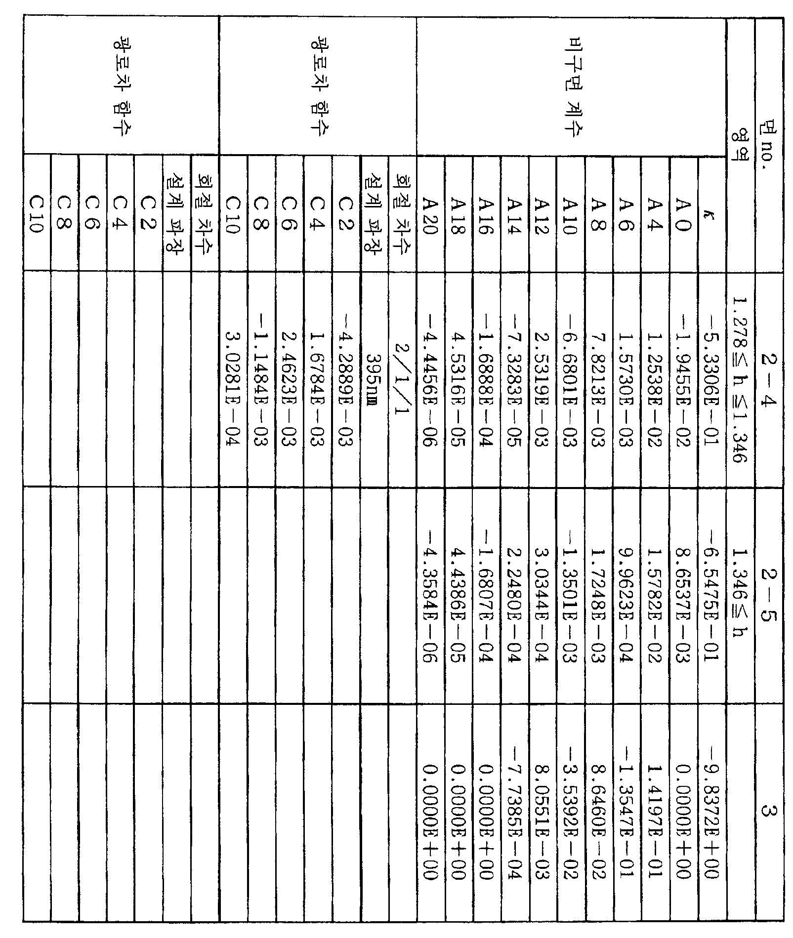Figure 112008062727983-pct00011