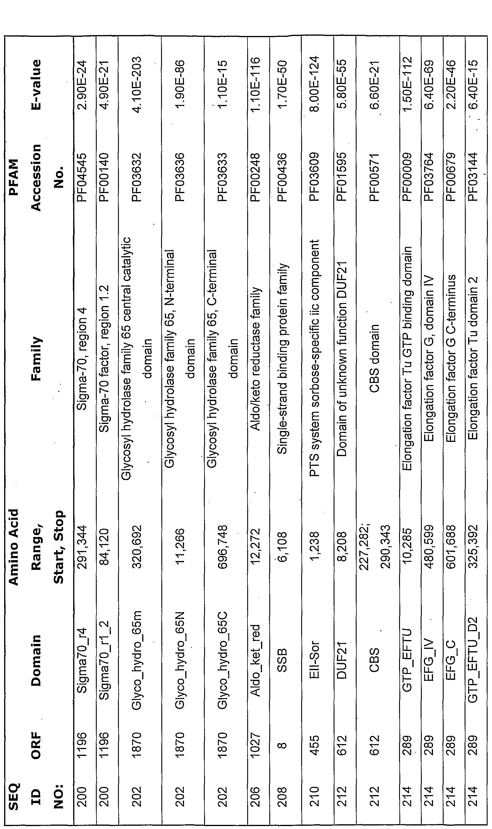 WO2005086794A2 - Lactobacillus acidophilus nucleic acid