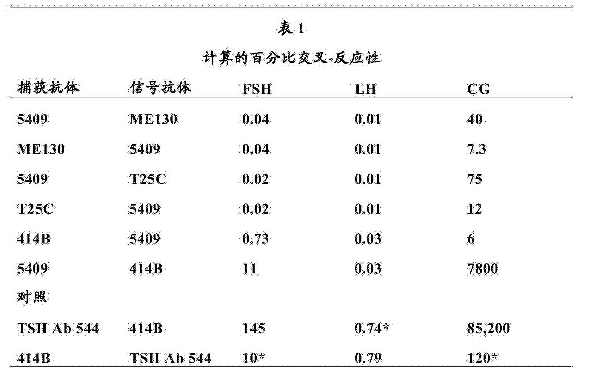 Figure CN103649752BD00181