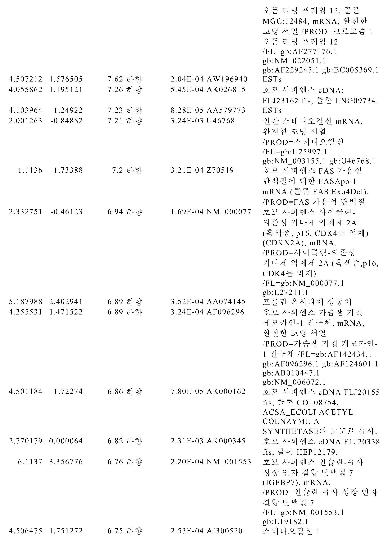 Figure pct00119