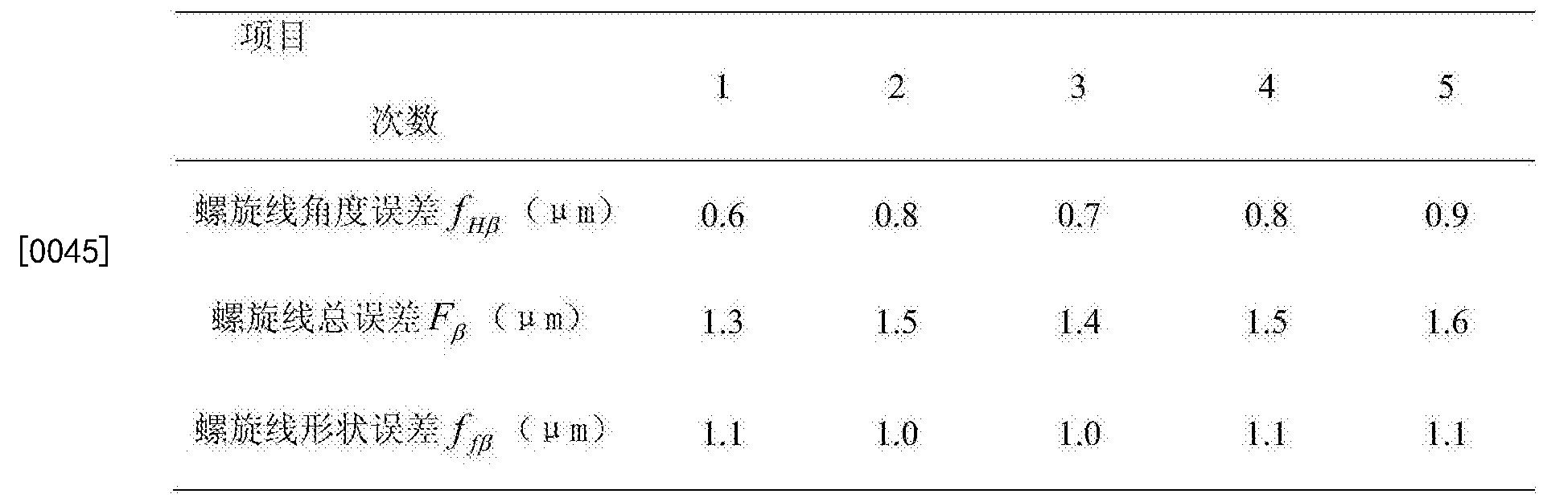Figure CN106556366AD00092