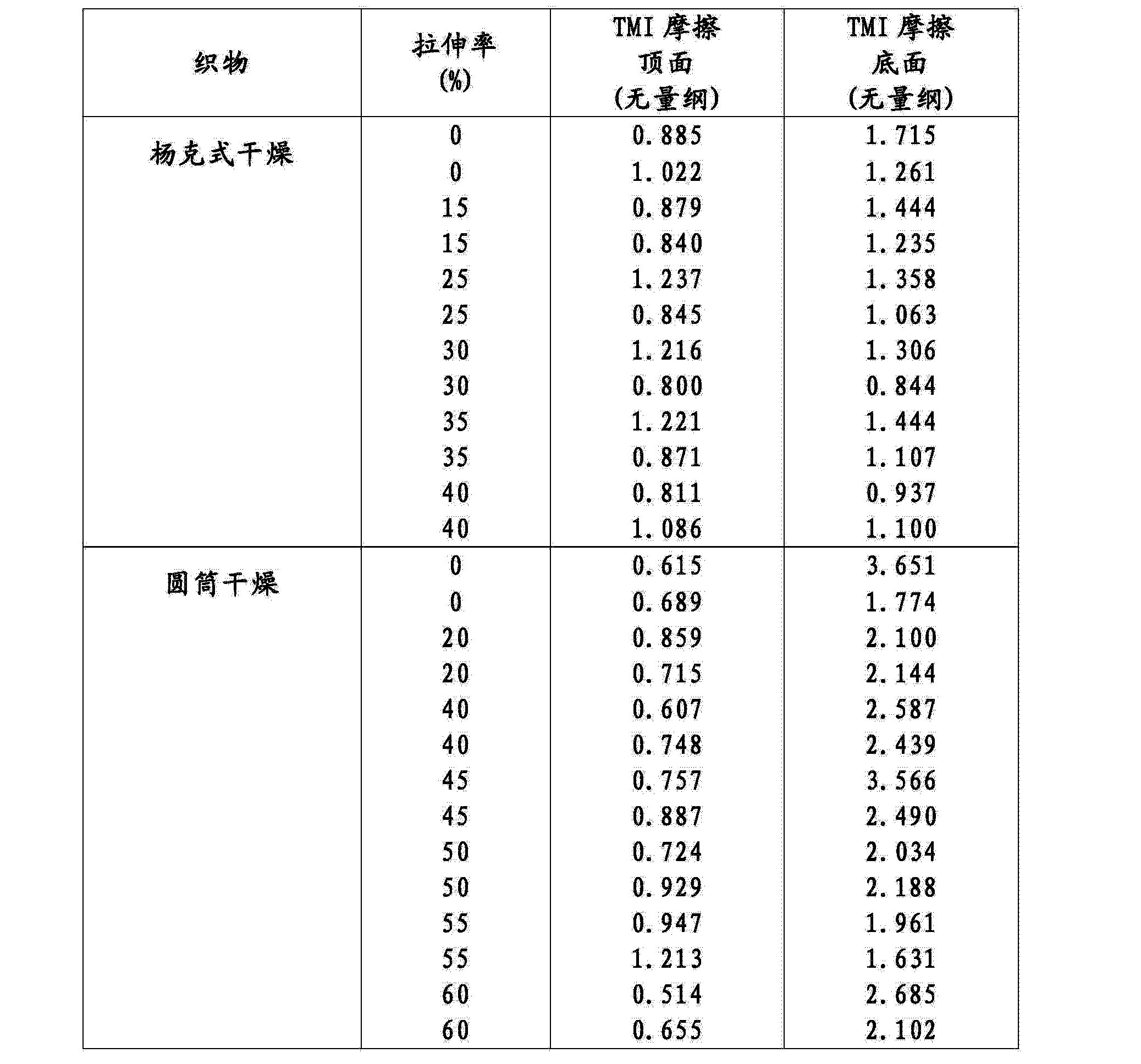 Figure CN104195865AD00691