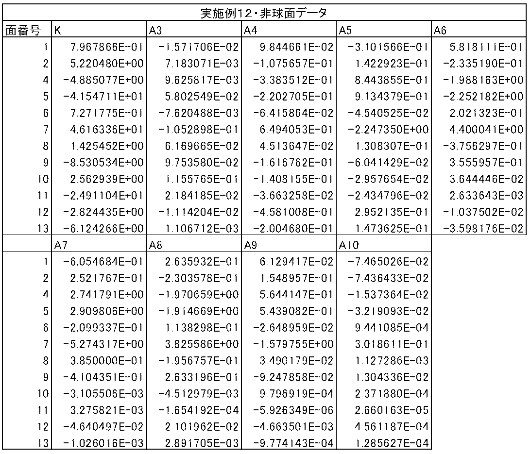 Figure JPOXMLDOC01-appb-T000024
