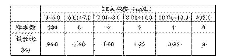Figure CN102507947AD00084