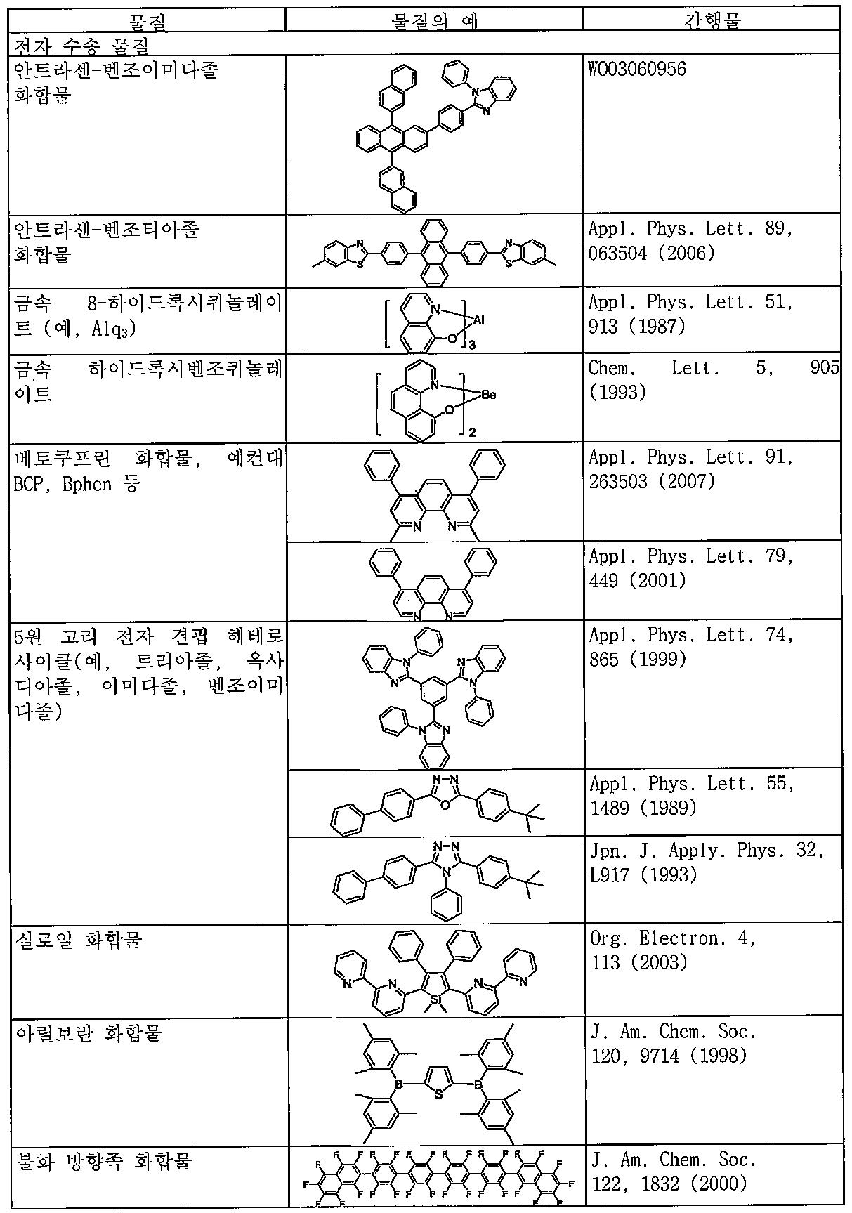 Figure 112011098457278-pct00118