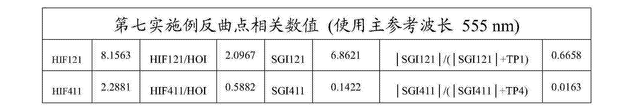 Figure CN108279482AD00512