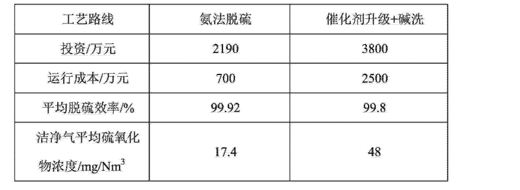 Figure CN103721553AD00142