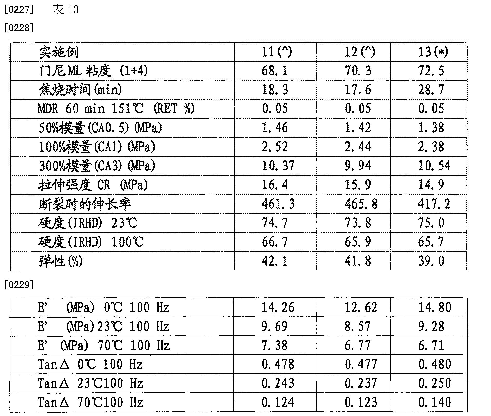 Figure CN103391852BD00221