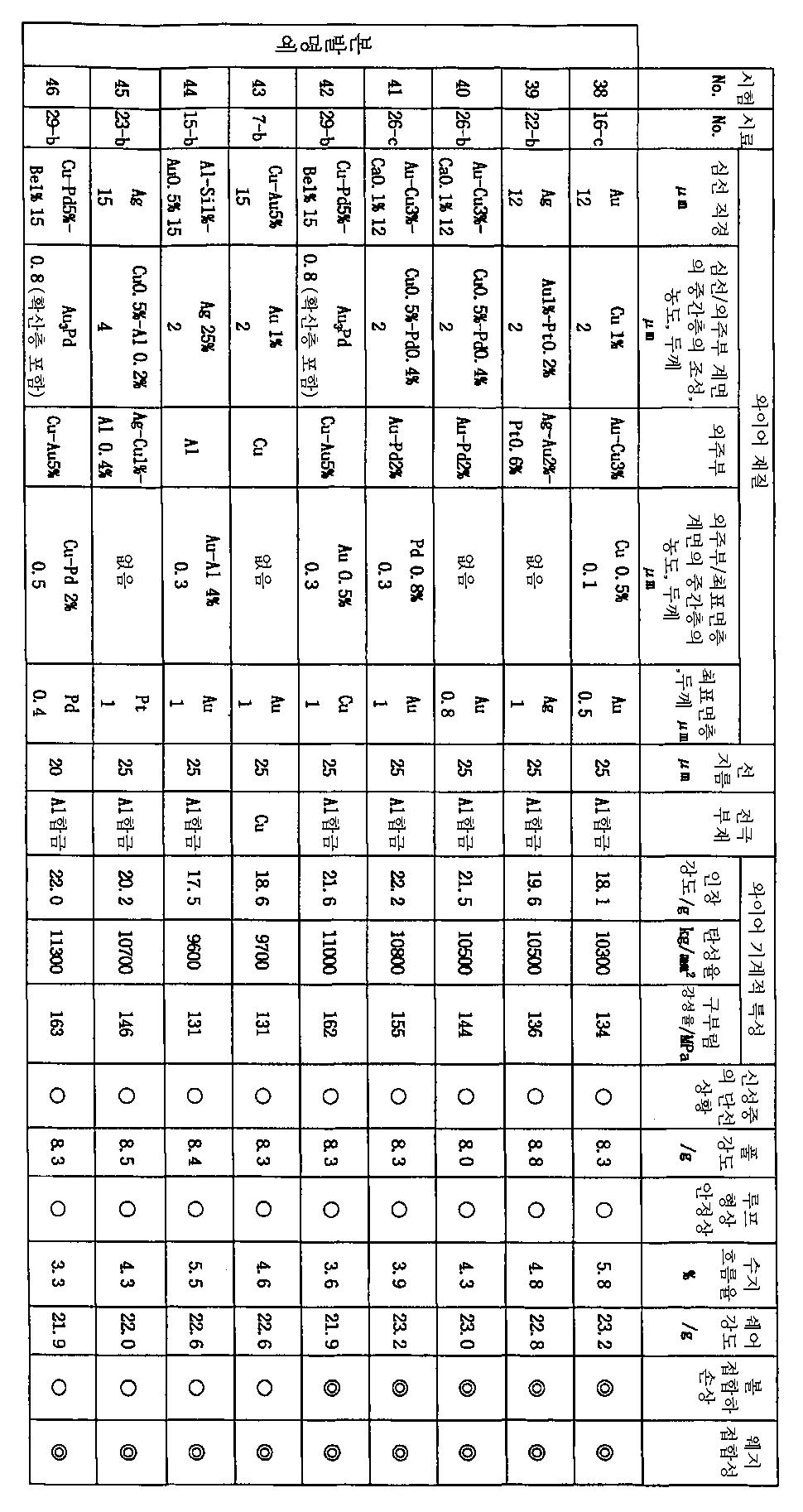 Figure 112003009118208-pct00005