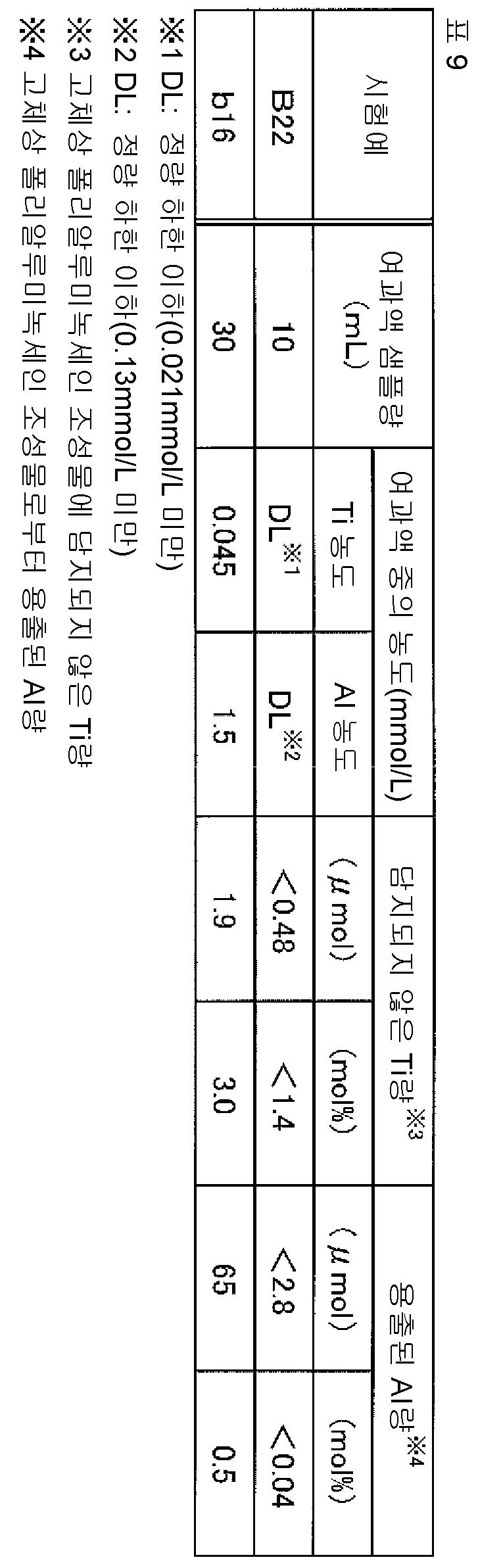 Figure 112015078102705-pct00026