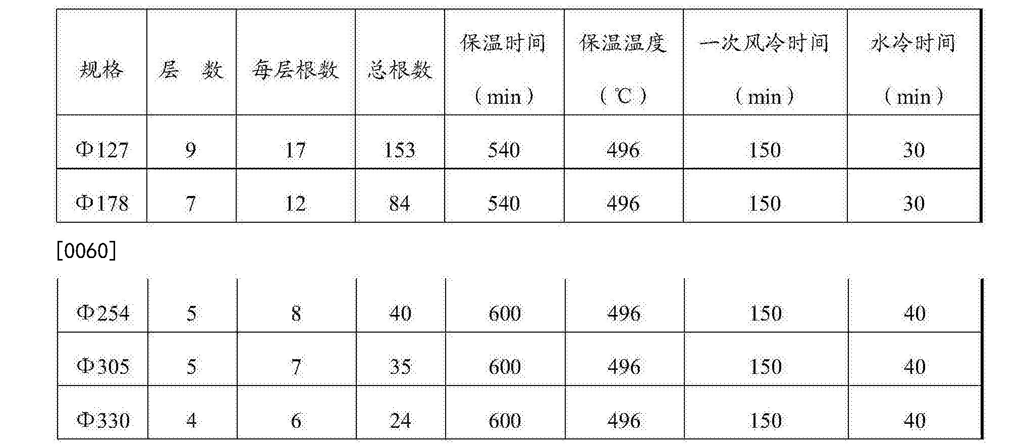 Figure CN106244875BD00081