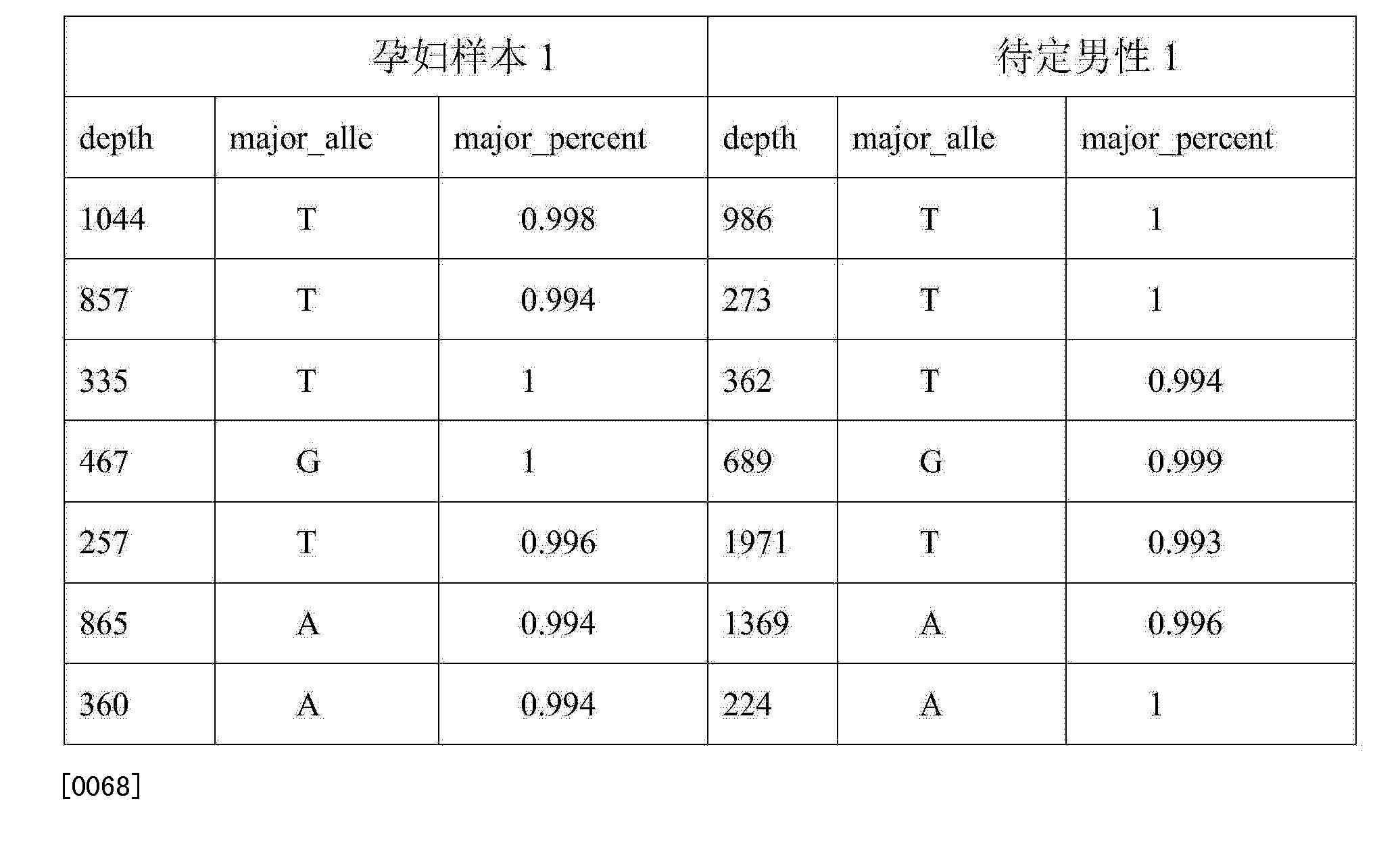 Figure CN104946773AD00081