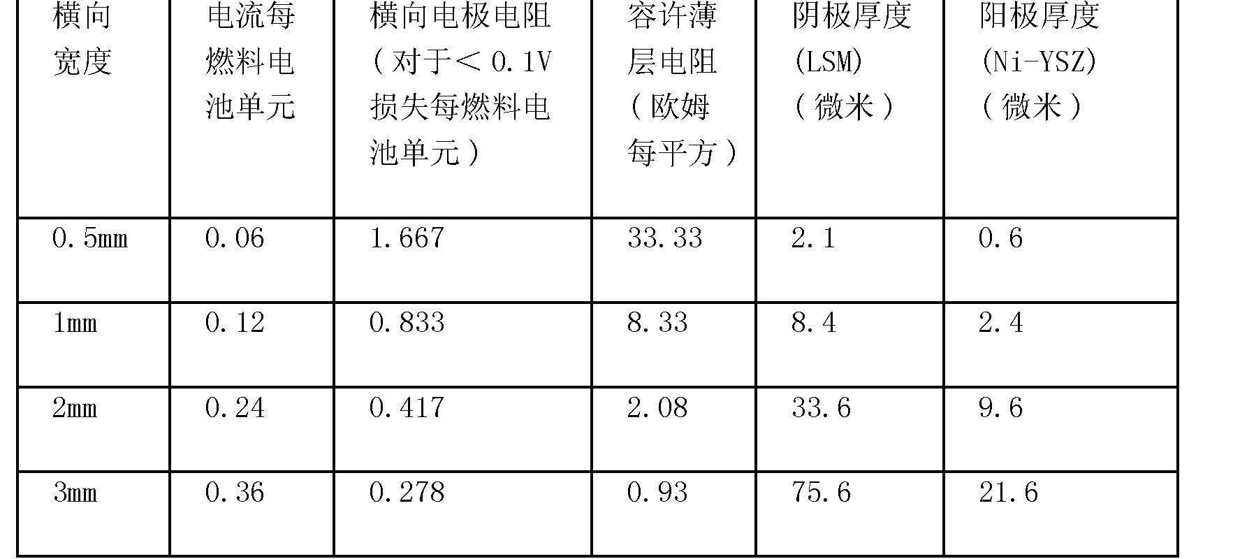 Figure CN101496214BD00131