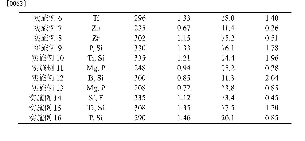 Figure CN104445317BD00081