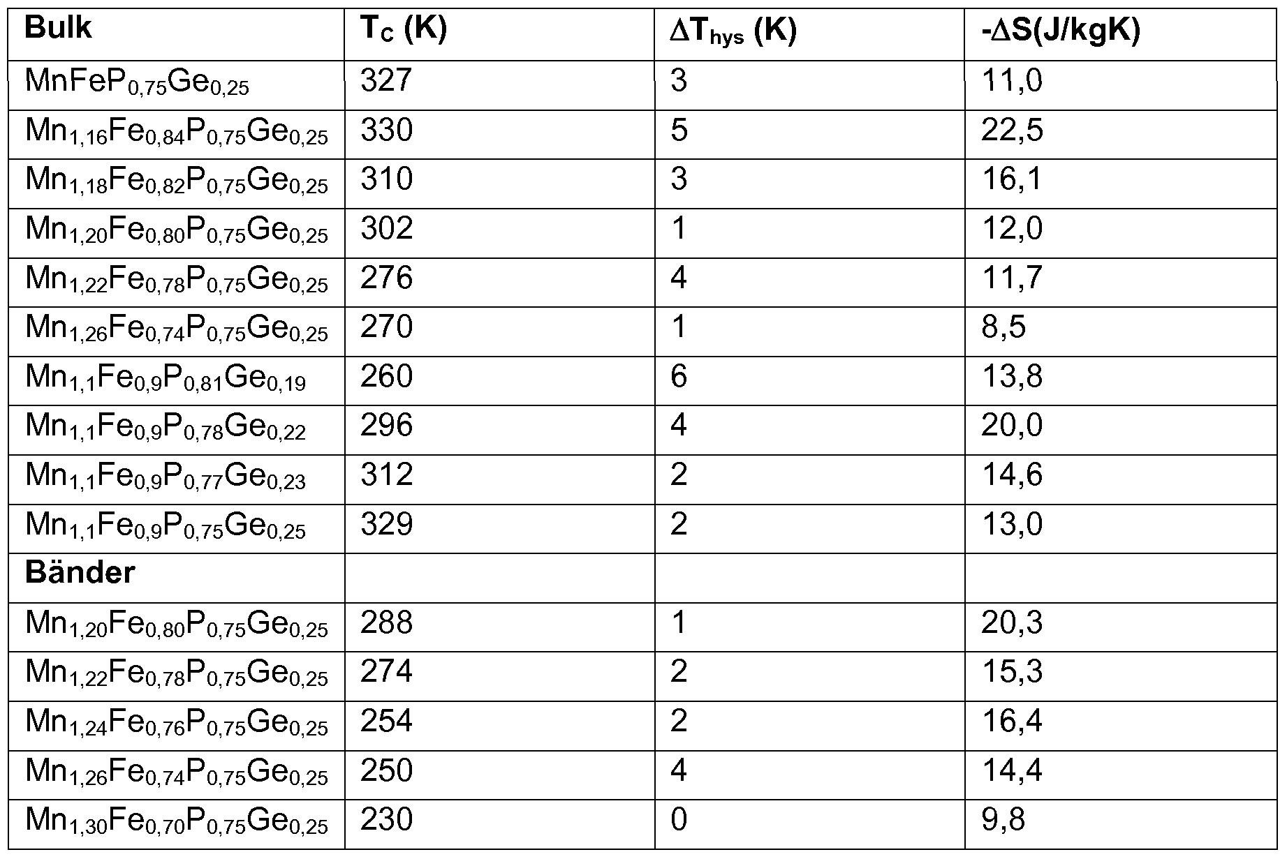 Curie temperatur