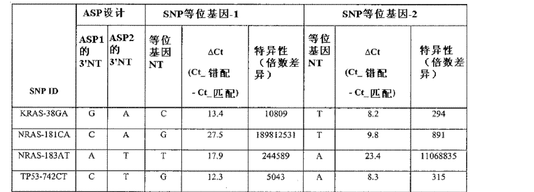 Figure CN102301005AD00391