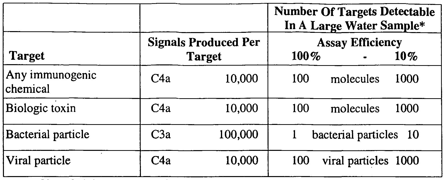 WO2003052144A1 - Diagnostic assays for bcwa - Google Patents