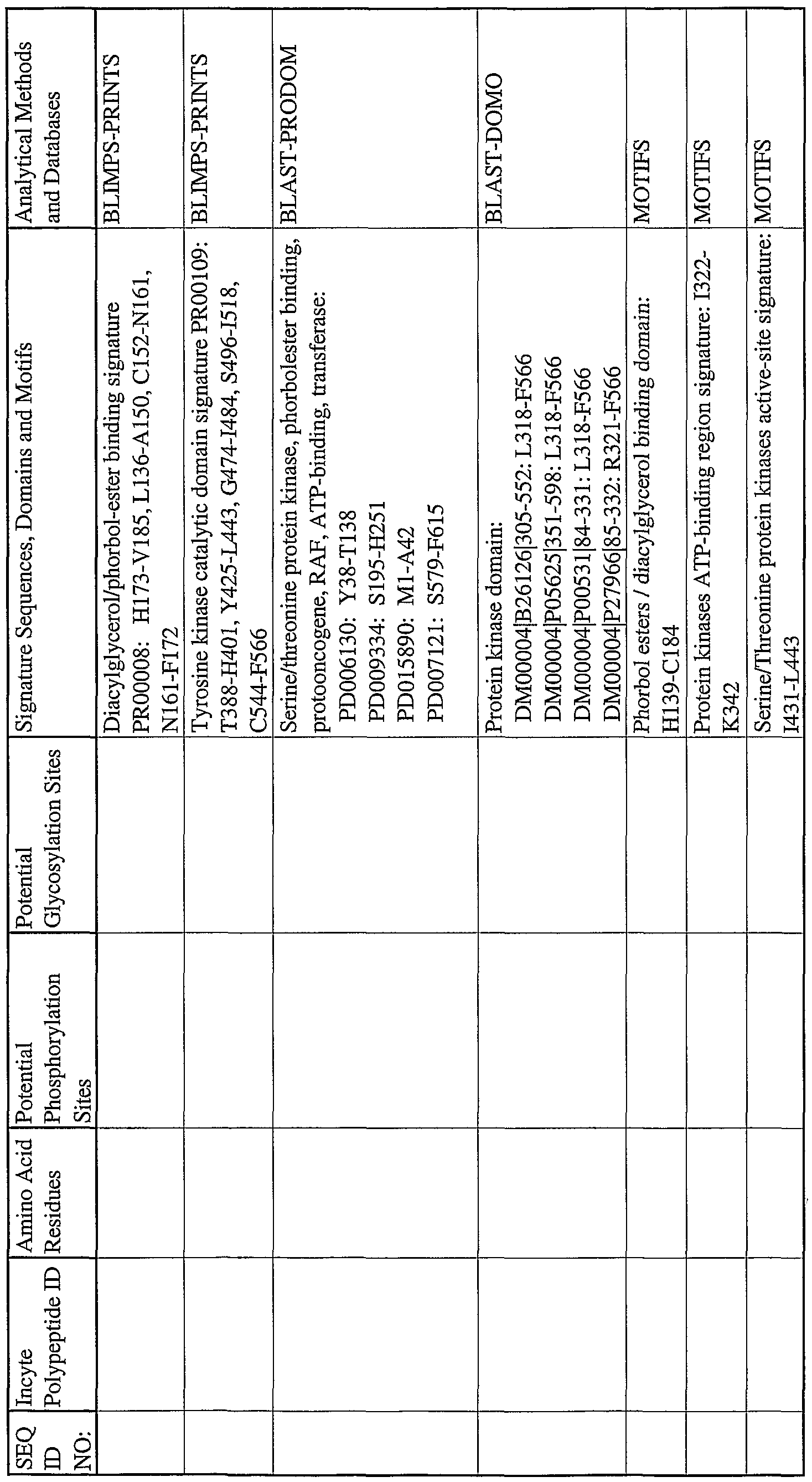 WO2003012065A2 - Kinases and phosphatases - Google Patents