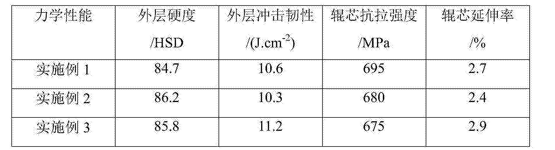 Figure CN105750529BD00101