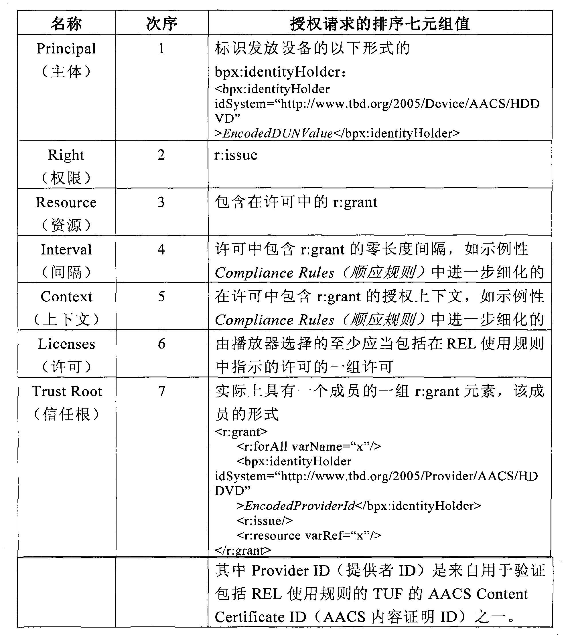 Figure CN102567676AD00381