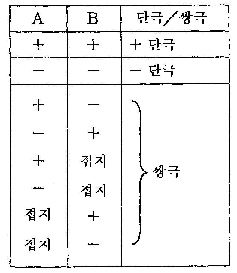 Figure 112006000868877-pct00001