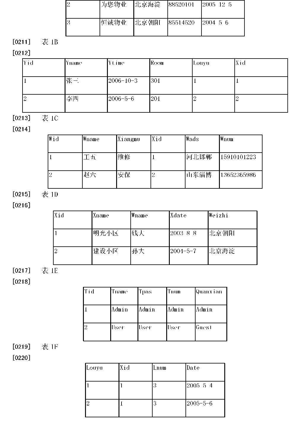 Figure CN105446828AD00191