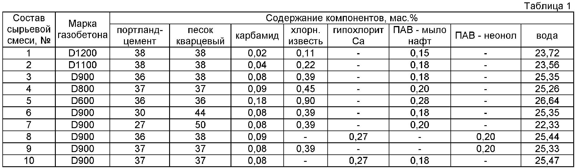 состав газосиликатных блоков