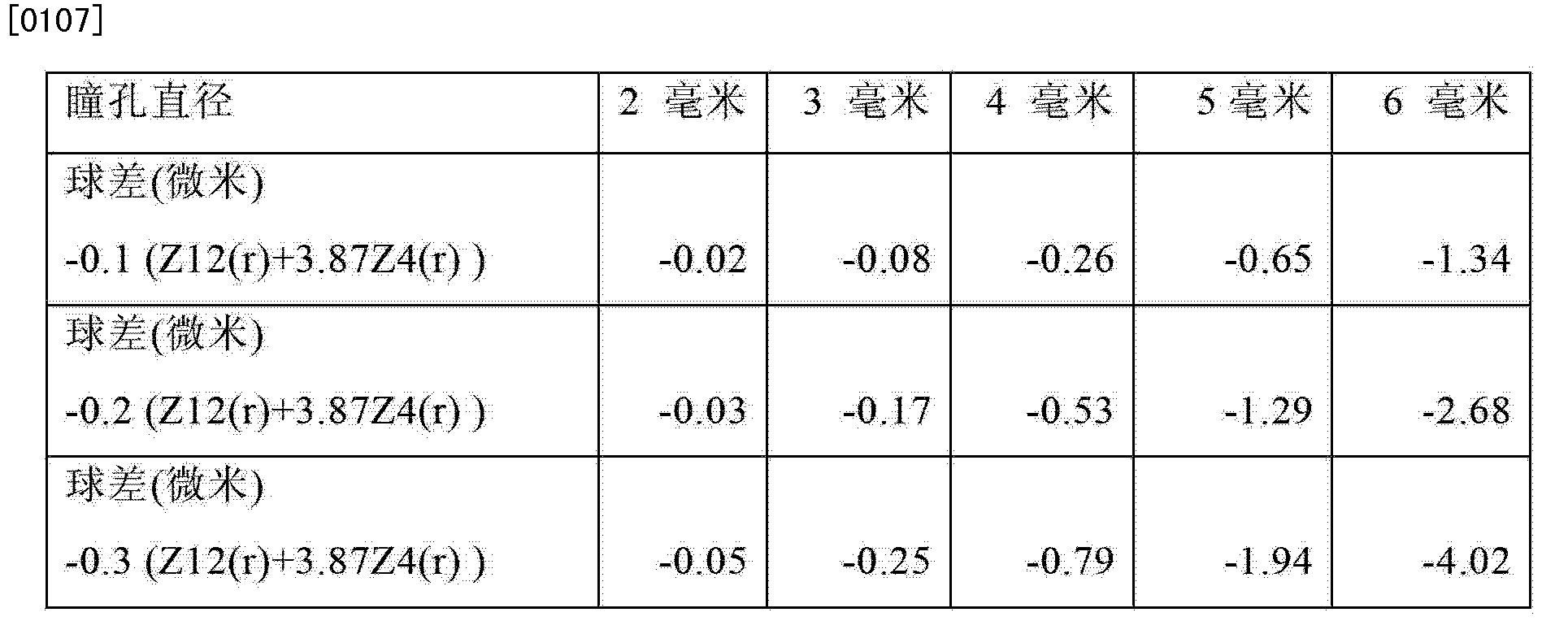 Figure CN101909539BD00111