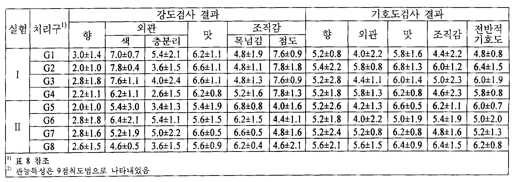 Figure 112010011519248-pat00010