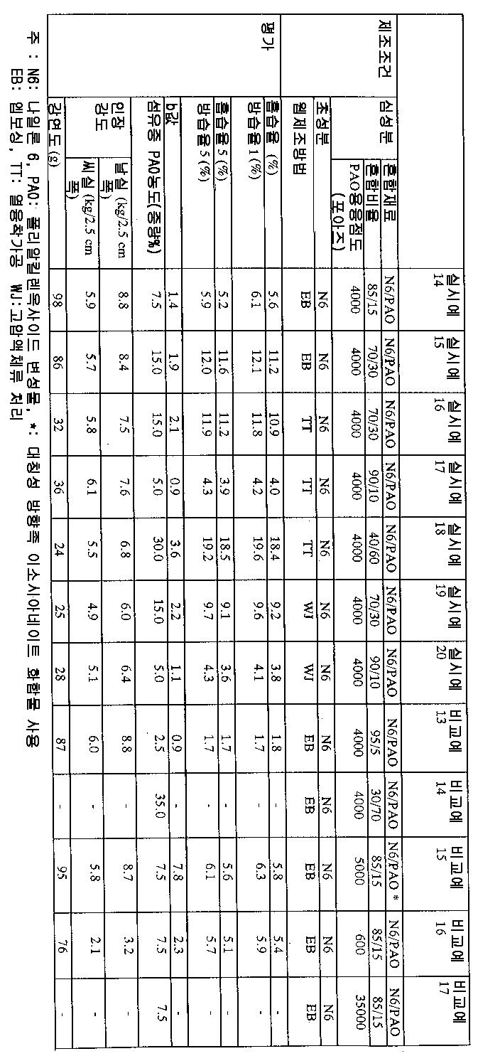 Figure 112004005395910-pct00001