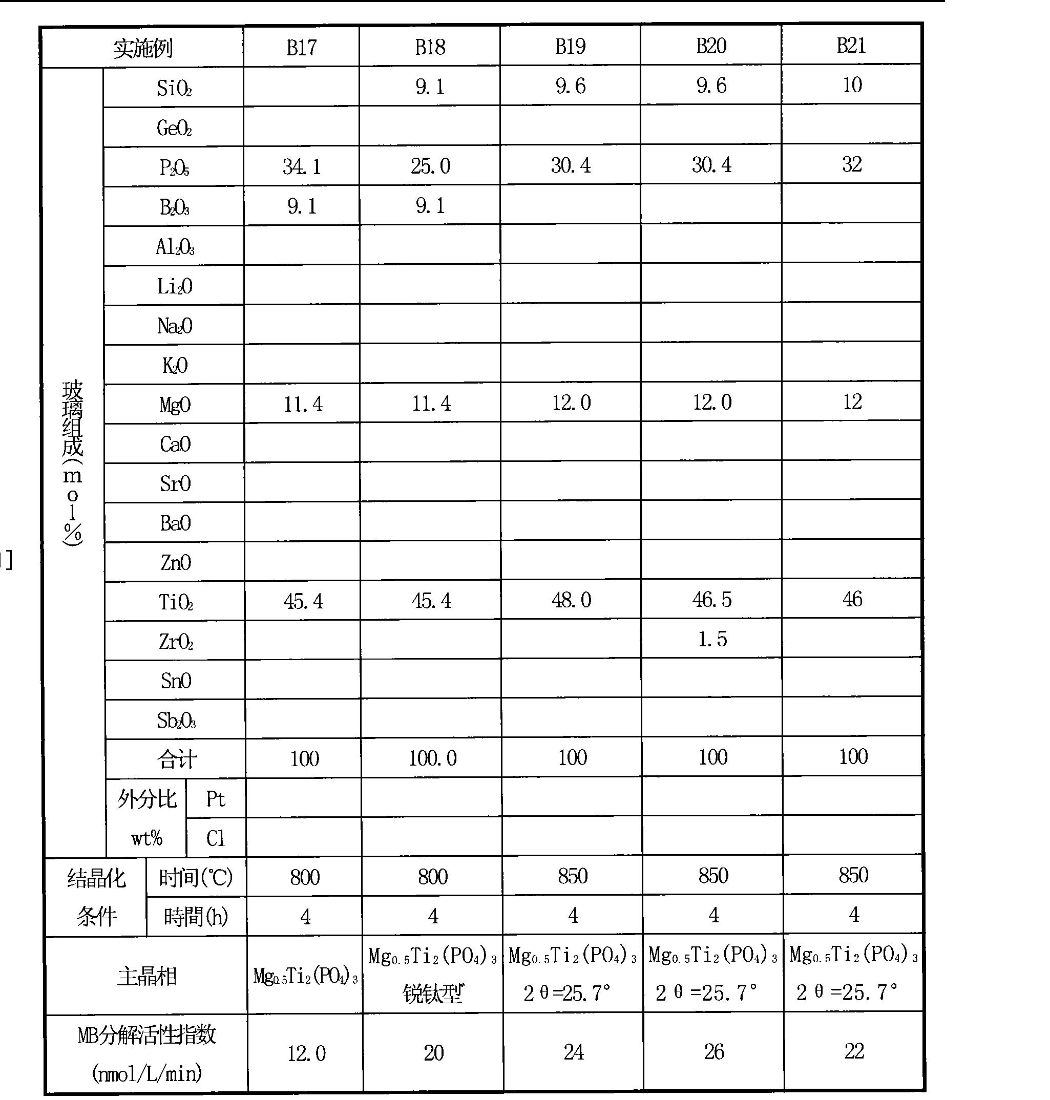 Figure CN102947001AD00391
