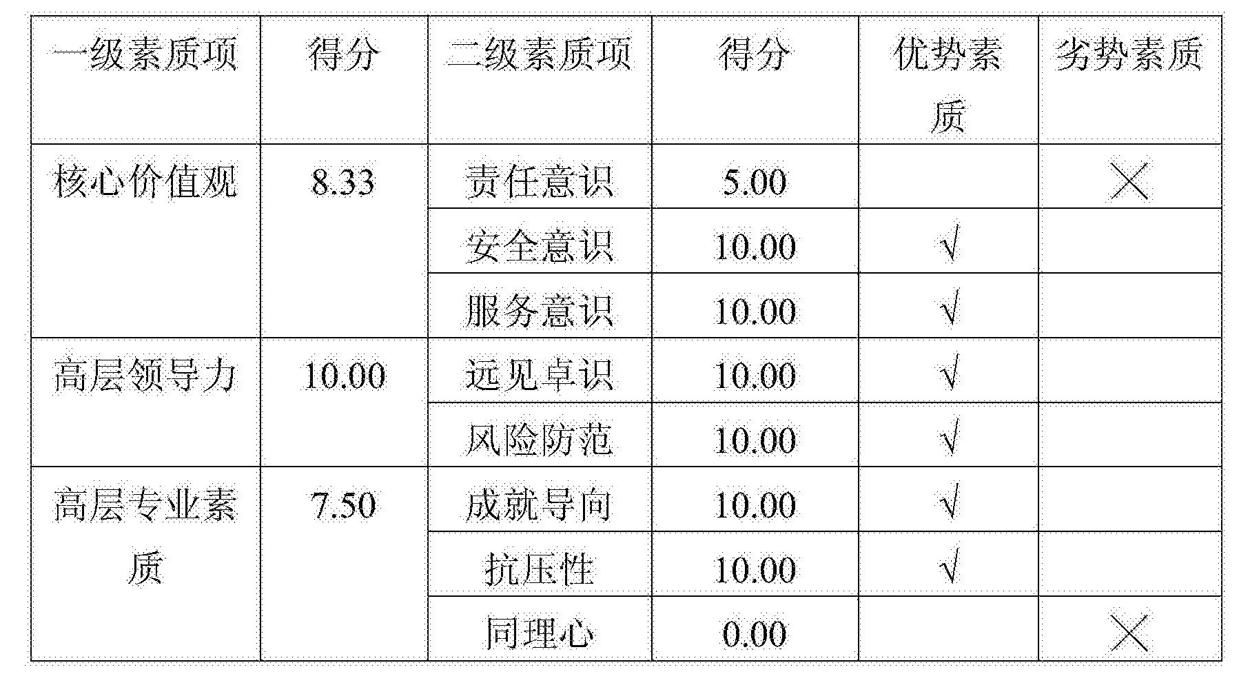 Figure CN105139189AD00141