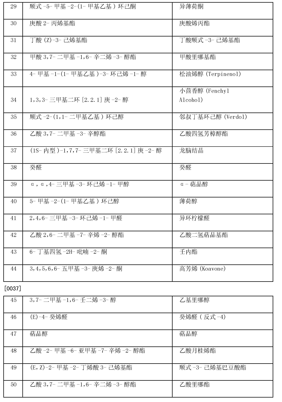 Figure CN101611129BD00111