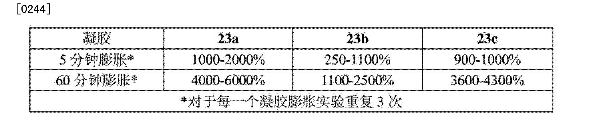 Figure CN103889472AD00362