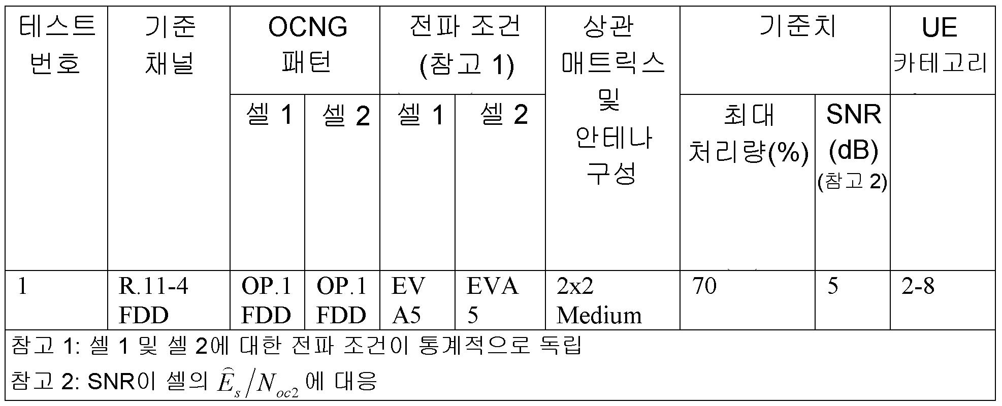Figure 112015088136499-pct00012