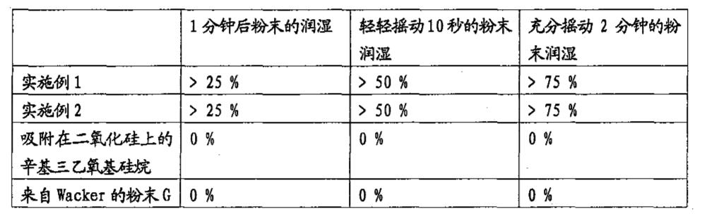 Figure CN102046560AD00111