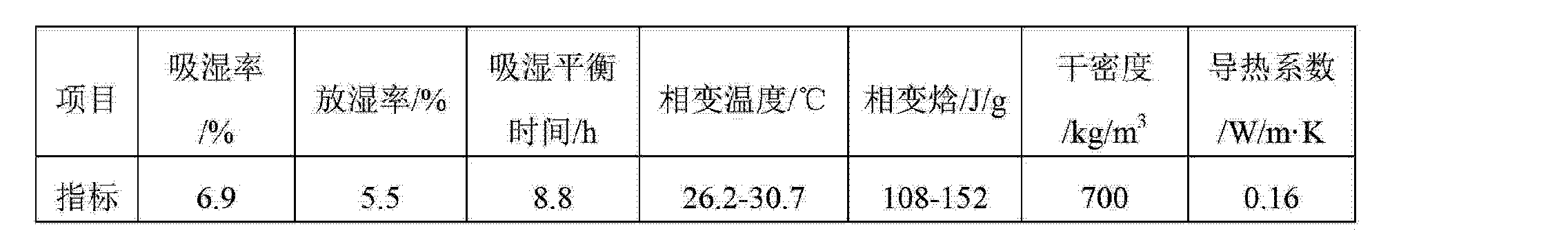 Figure CN103274718AD00091