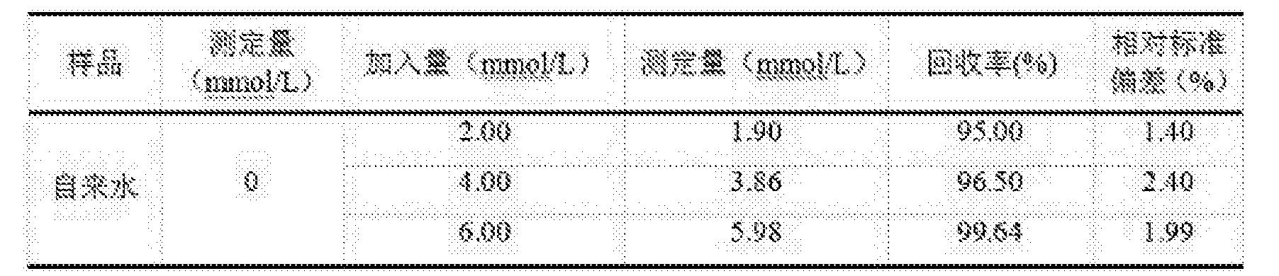 Figure CN105758917BD00064