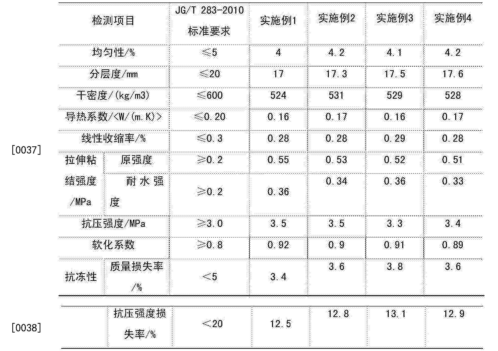 Figure CN105400273BD00061
