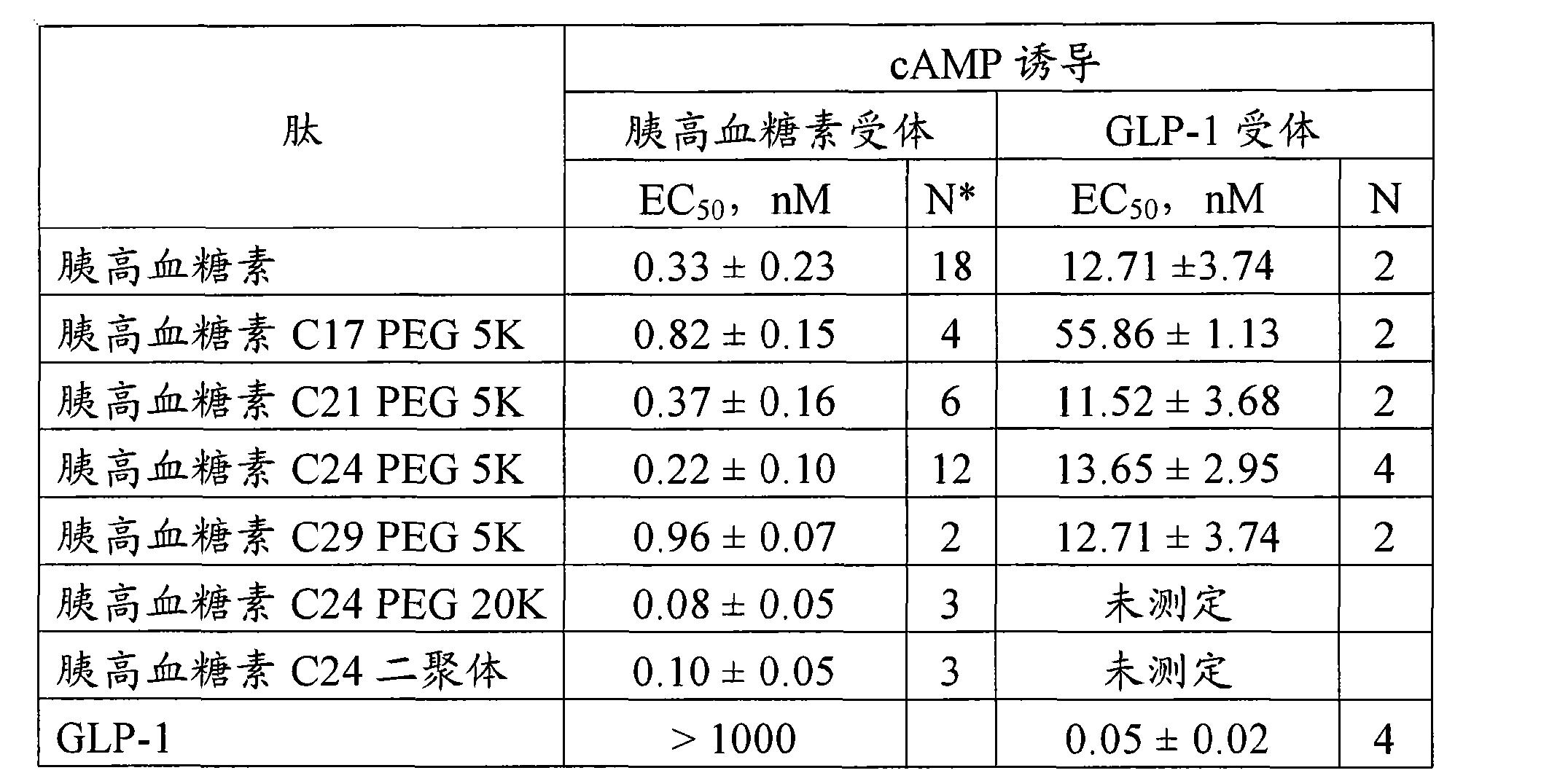 Figure CN101534846BD00221