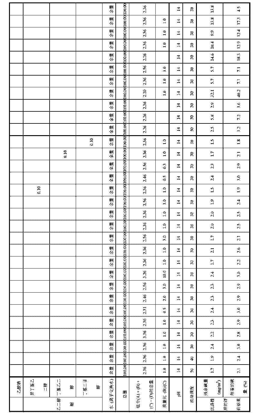 Figure CN104854262AD00171