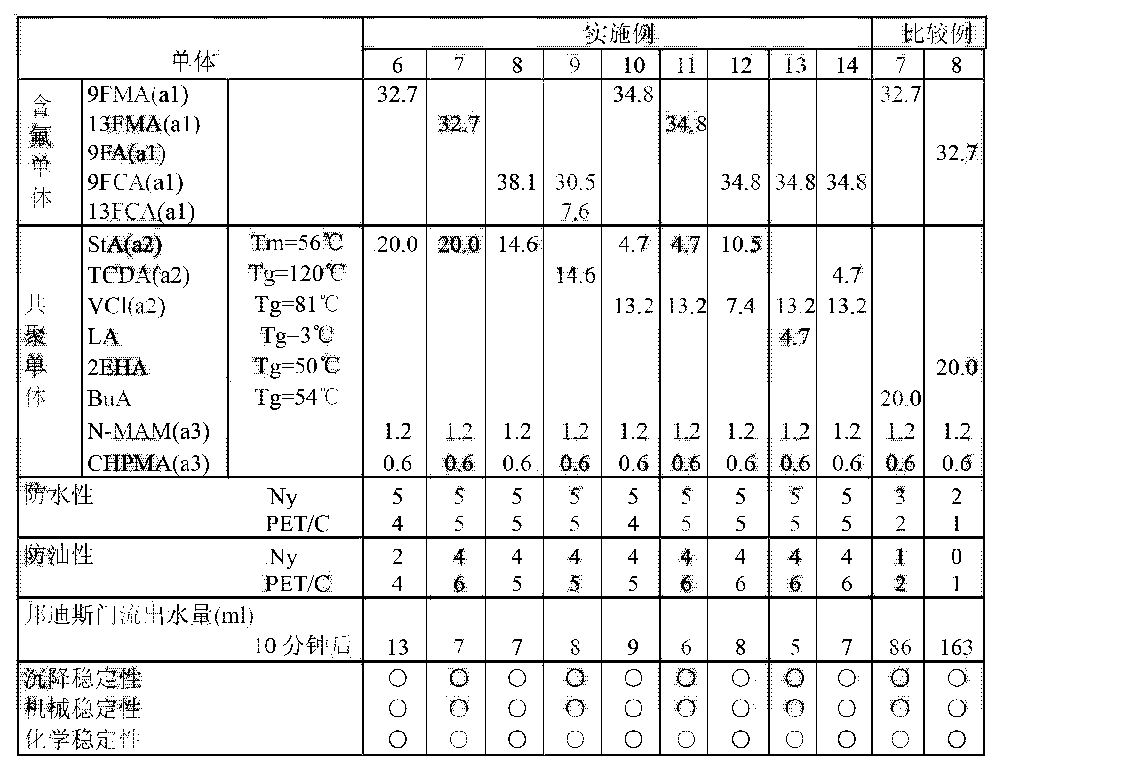 Figure CN103255622AD00181