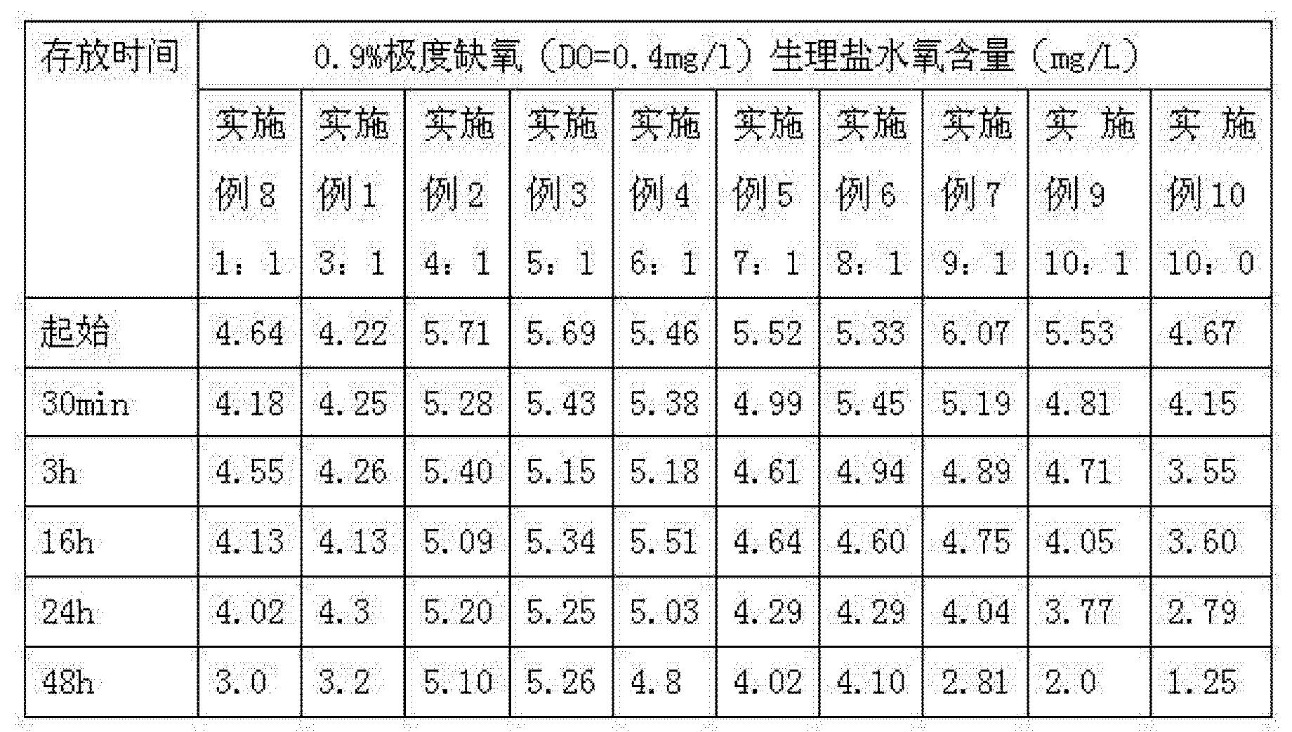 Figure CN103212094BD00081