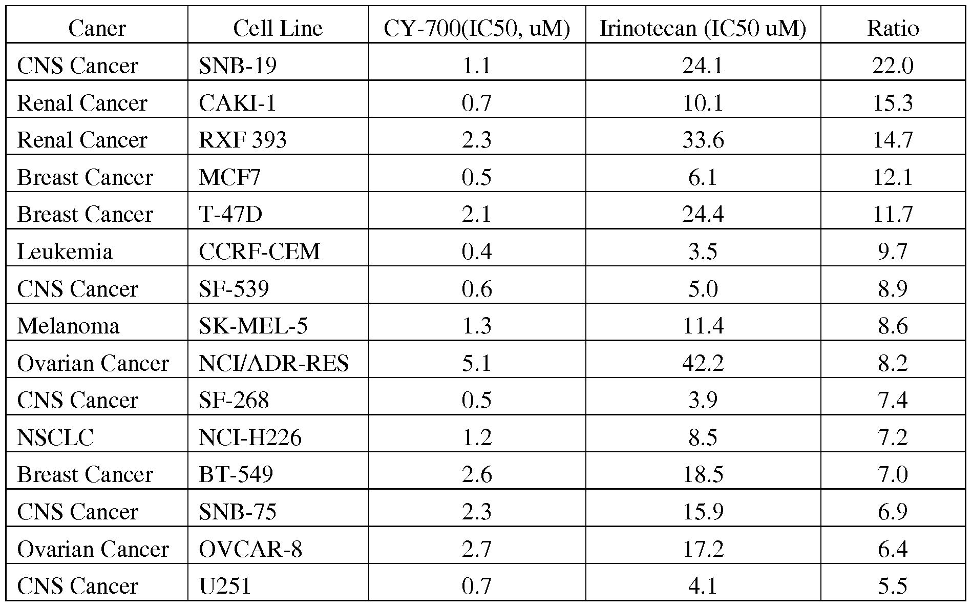 Antitumor Ability of KT2 Peptide Derived from Leukocyte