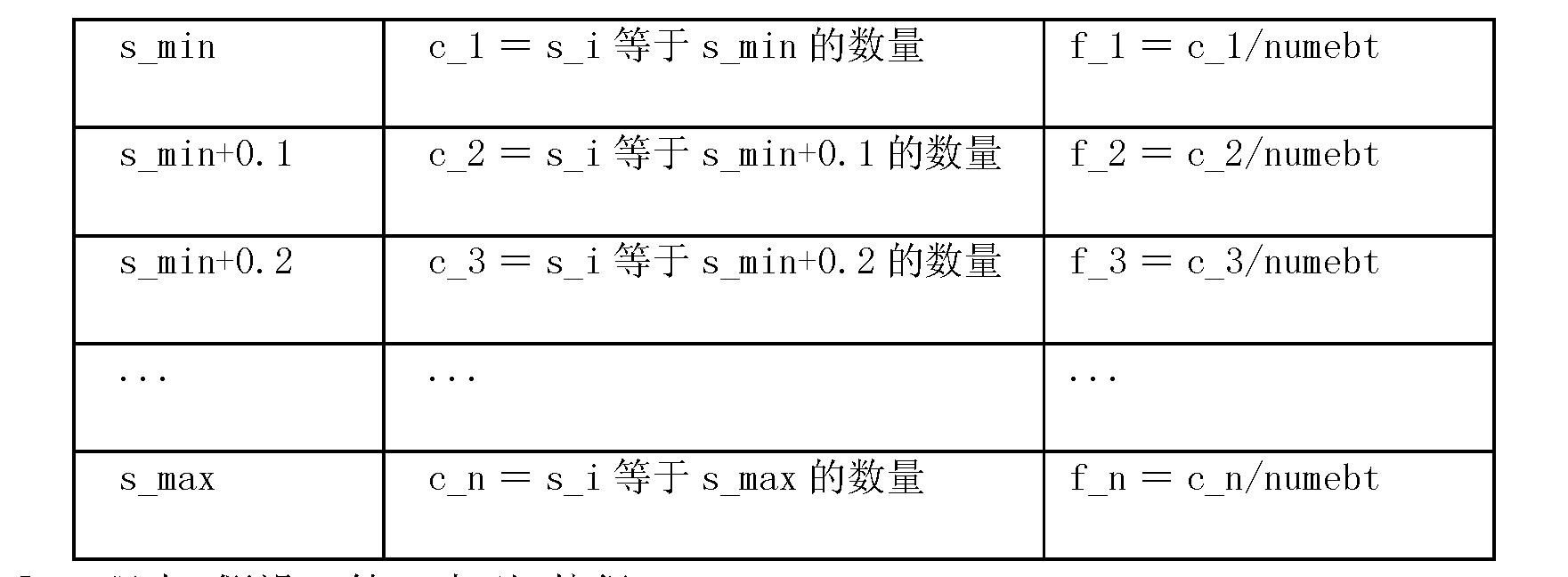 Figure CN101878461BD00221